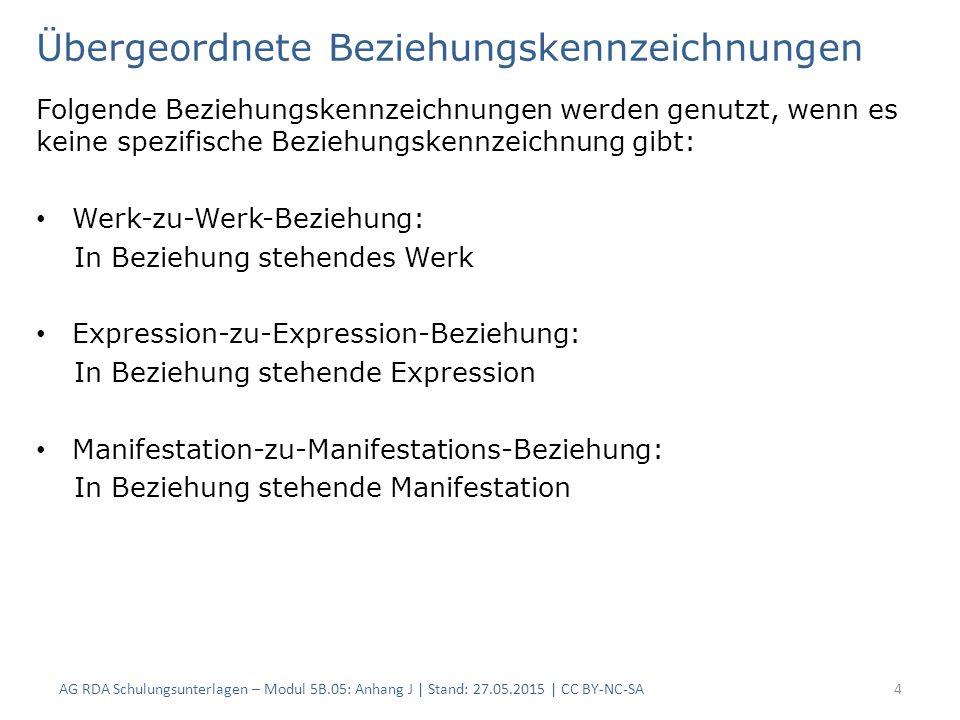 Übergeordnete Beziehungskennzeichnungen Folgende Beziehungskennzeichnungen werden genutzt, wenn es keine spezifische Beziehungskennzeichnung gibt: Werk-zu-Werk-Beziehung: In Beziehung stehendes Werk Expression-zu-Expression-Beziehung: In Beziehung stehende Expression Manifestation-zu-Manifestations-Beziehung: In Beziehung stehende Manifestation AG RDA Schulungsunterlagen – Modul 5B.05: Anhang J | Stand: 27.05.2015 | CC BY-NC-SA4