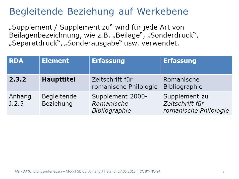 Begleitende Beziehung auf Werkebene Begleitende Werke, die das Hauptwerk erweitern, ergänzen oder vervollständigen wird verwendet: -Anhang / Anhang zu -Ergänzung / Ergänzung zu -Index / Index zu -Vervollständigt durch / Vervollständigt durch AG RDA Schulungsunterlagen – Modul 5B.05: Anhang J | Stand: 27.05.2015 | CC BY-NC-SA9 RDAElementErfassung 2.3.2HaupttitelKurtrierisches Jahrbuch Die Trierischen Jahrbücher Anhang J.2.5 Begleitende Beziehung Index Die Trierischen Jahrbücher Index zu Kurtrierisches Jahrbuch