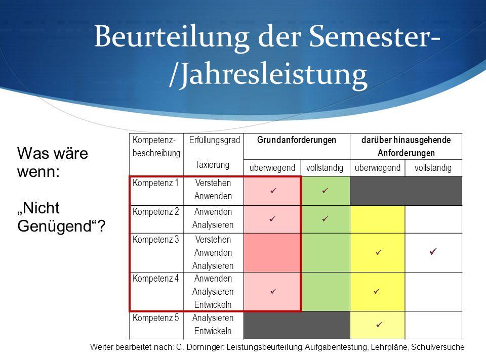 """Beurteilung der Semester- /Jahresleistung Was wäre wenn: """"Nicht Genügend ."""