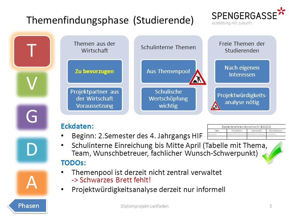 Themenfindungsphase (Studierende) Eckdaten: Beginn: 2.Semester des 4.