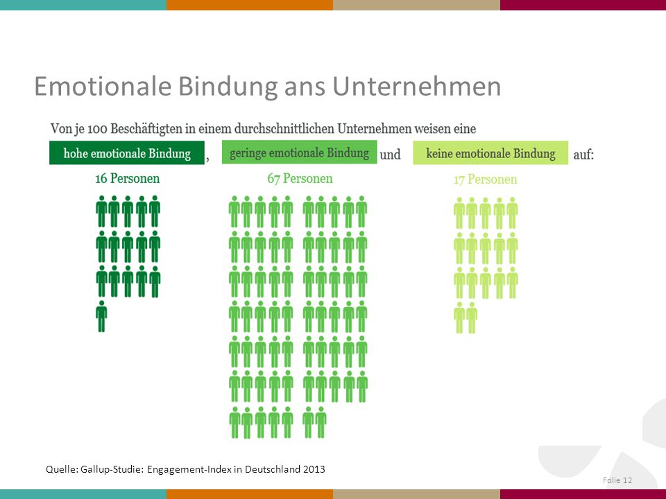 Emotionale Bindung ans Unternehmen Folie 12 Quelle: Gallup-Studie: Engagement-Index in Deutschland 2013