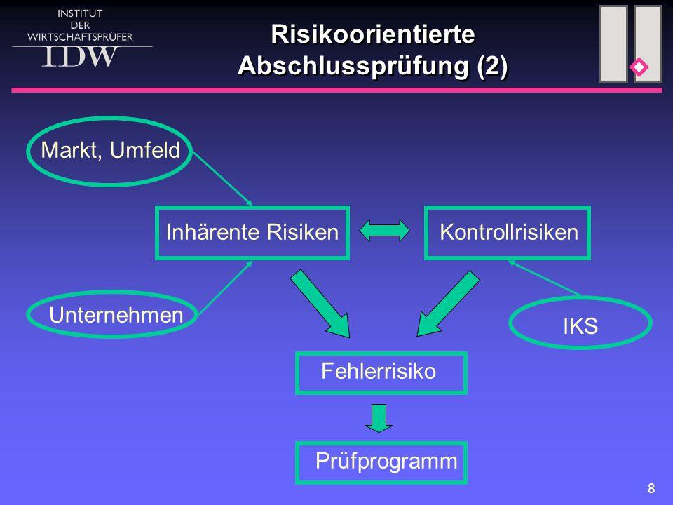 8 Risikoorientierte Abschlussprüfung (2) Inhärente RisikenKontrollrisiken Markt, Umfeld Unternehmen Prüfprogramm IKS Fehlerrisiko