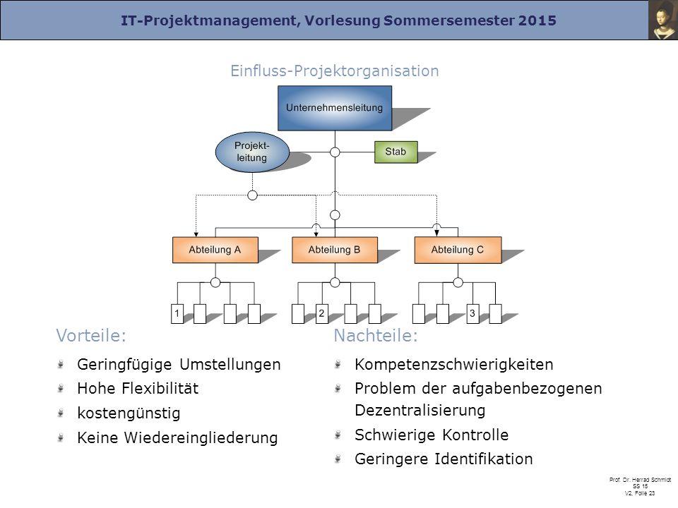 IT-Projektmanagement, Vorlesung Sommersemester 2015 Prof. Dr. Herrad Schmidt SS 15 V2, Folie 23 Vorteile: Geringfügige Umstellungen Hohe Flexibilität