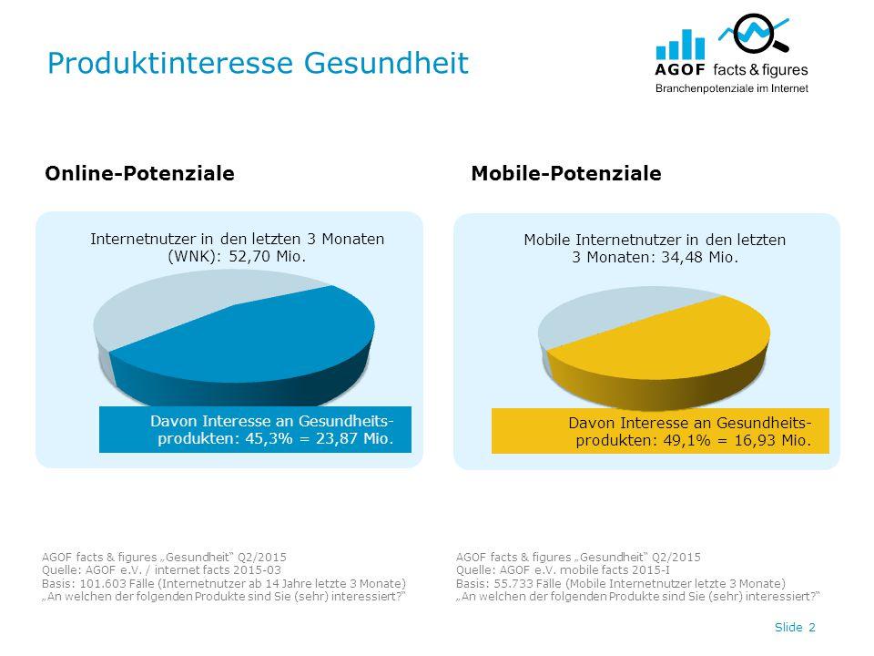 """Produktinteresse Gesundheit AGOF facts & figures """"Gesundheit Q2/2015 Quelle: AGOF e.V."""