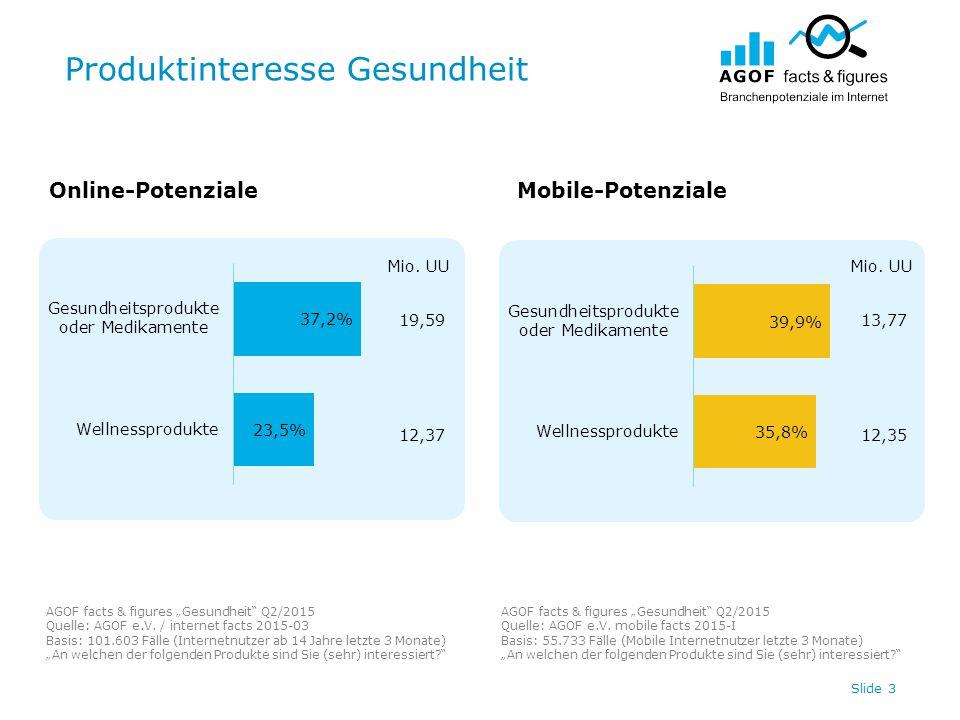 "Produktinteresse Gesundheit Slide 3 19,59 12,37 Online-PotenzialeMobile-Potenziale AGOF facts & figures ""Gesundheit Q2/2015 Quelle: AGOF e.V."