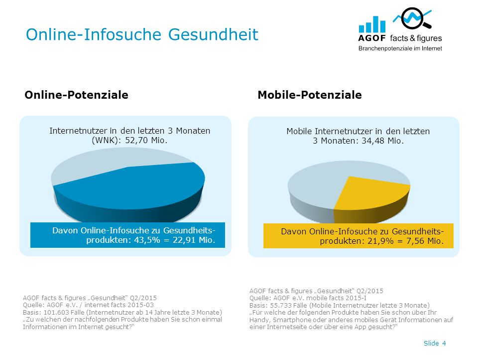 "Online-Infosuche Gesundheit Slide 5 Online-PotenzialeMobile-Potenziale AGOF facts & figures ""Gesundheit Q2/2015 Quelle: AGOF e.V."