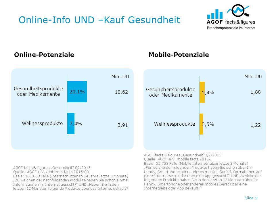 """Online-Info UND –Kauf Gesundheit Slide 9 Online-PotenzialeMobile-Potenziale AGOF facts & figures """"Gesundheit Q2/2015 Quelle: AGOF e.V."""