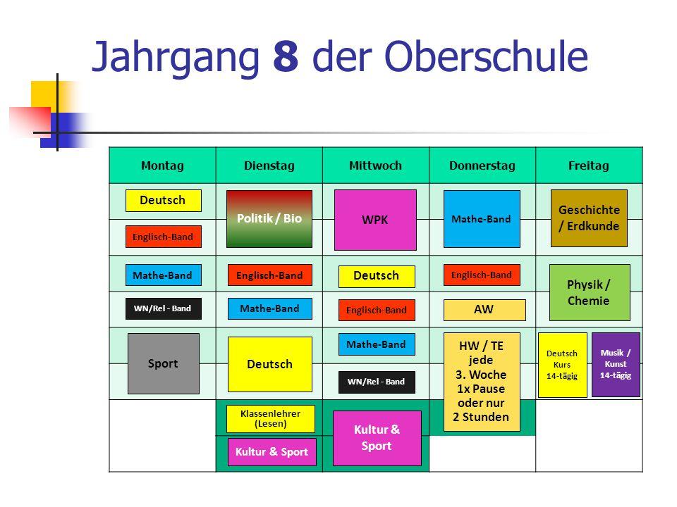 Jahrgang 8 der Oberschule MontagDienstagMittwochDonnerstagFreitag Deutsch Deutsch Kurs 14-tägig Englisch-Band Mathe-Band HW / TE jede 3. Woche 1x Paus