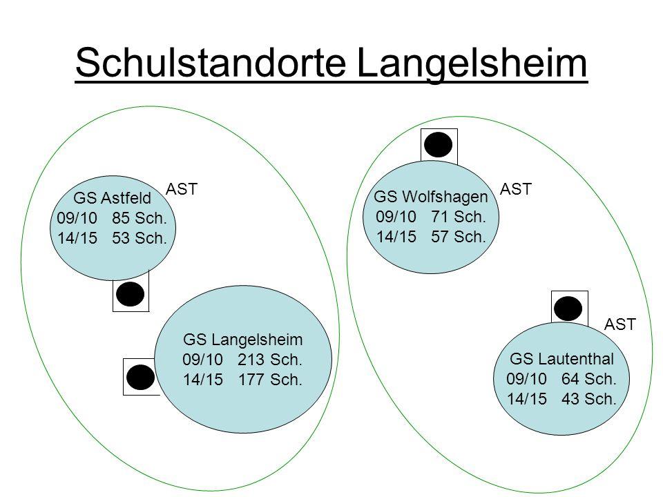 Schulstandorte Langelsheim GS Astfeld 09/10 85 Sch. 14/15 53 Sch. GS Langelsheim 09/10 213 Sch. 14/15 177 Sch. GS Wolfshagen 09/10 71 Sch. 14/15 57 Sc