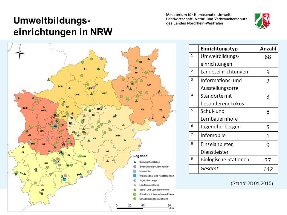 Umweltbildungs- einrichtungen in NRW EinrichtungstypAnzahl 1 Umweltbildungs- einrichtungen 68 2 Landeseinrichtungen 9 3 Informations- und Ausstellungs