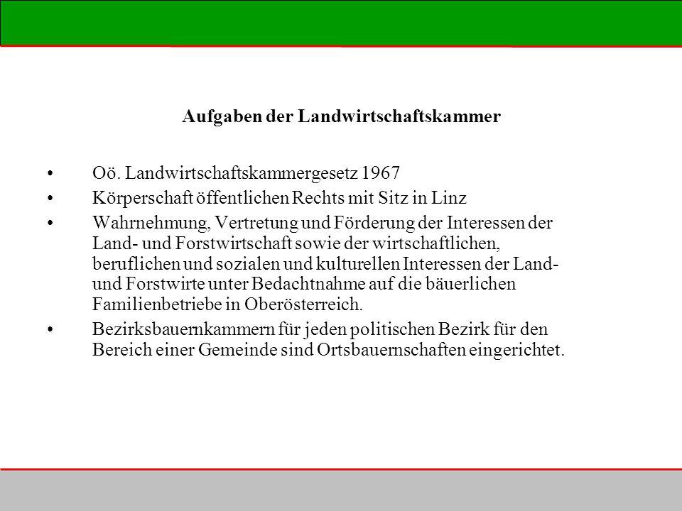 Aufgaben der Landwirtschaftskammer Oö. Landwirtschaftskammergesetz 1967 Körperschaft öffentlichen Rechts mit Sitz in Linz Wahrnehmung, Vertretung und