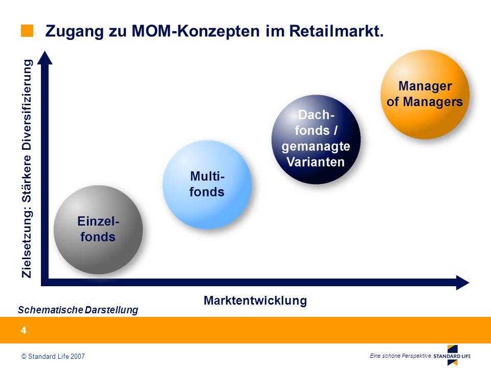 © Standard Life 2007 Eine schöne Perspektive. 4 Zugang zu MOM-Konzepten im Retailmarkt.