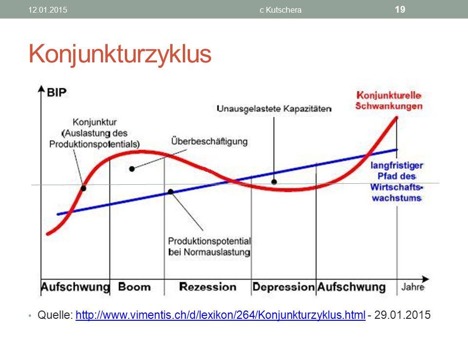 Konjunkturzyklus Quelle: http://www.vimentis.ch/d/lexikon/264/Konjunkturzyklus.html - 29.01.2015http://www.vimentis.ch/d/lexikon/264/Konjunkturzyklus.