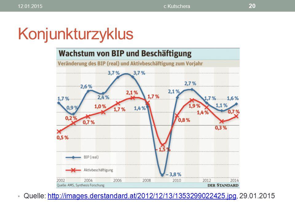 Konjunkturzyklus Quelle: http://images.derstandard.at/2012/12/13/1353299022425.jpg, 29.01.2015http://images.derstandard.at/2012/12/13/1353299022425.jp