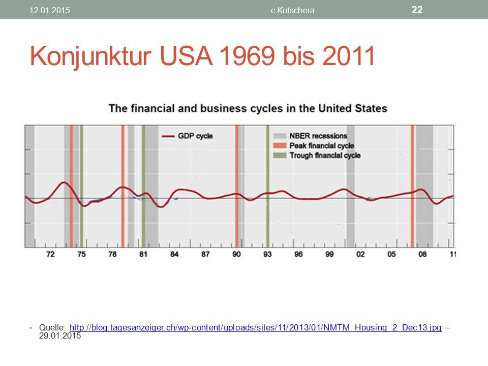 Konjunktur USA 1969 bis 2011 Quelle: http://blog.tagesanzeiger.ch/wp-content/uploads/sites/11/2013/01/NMTM_Housing_2_Dec13.jpg - 29.01.2015http://blog