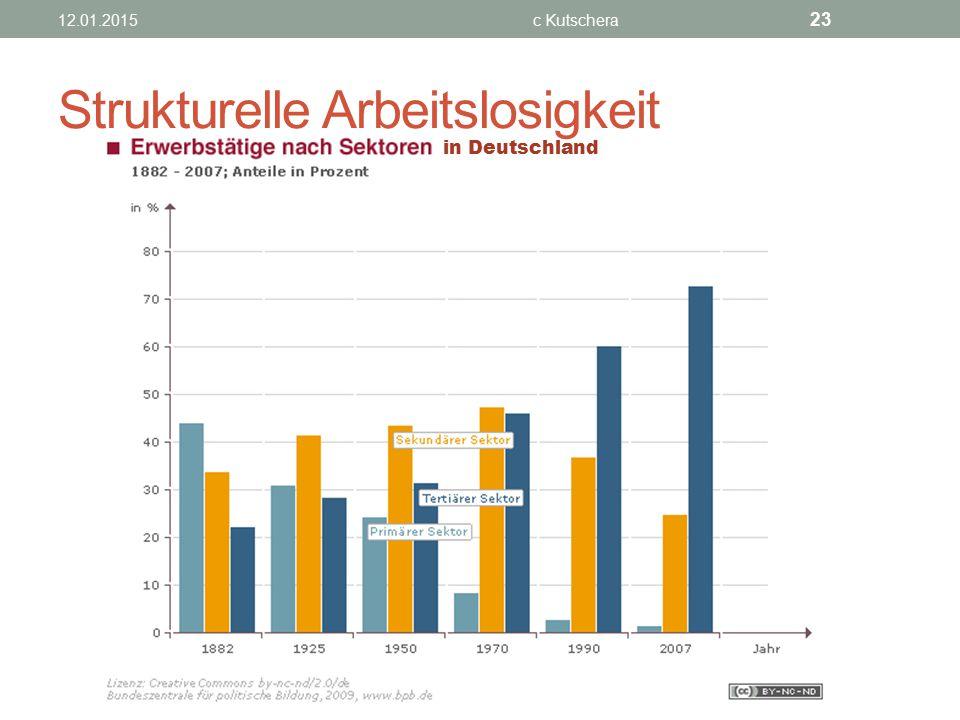 12.01.2015c Kutschera 23 Strukturelle Arbeitslosigkeit in Deutschland
