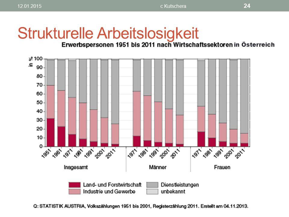 12.01.2015c Kutschera 24 Strukturelle Arbeitslosigkeit in Österreich