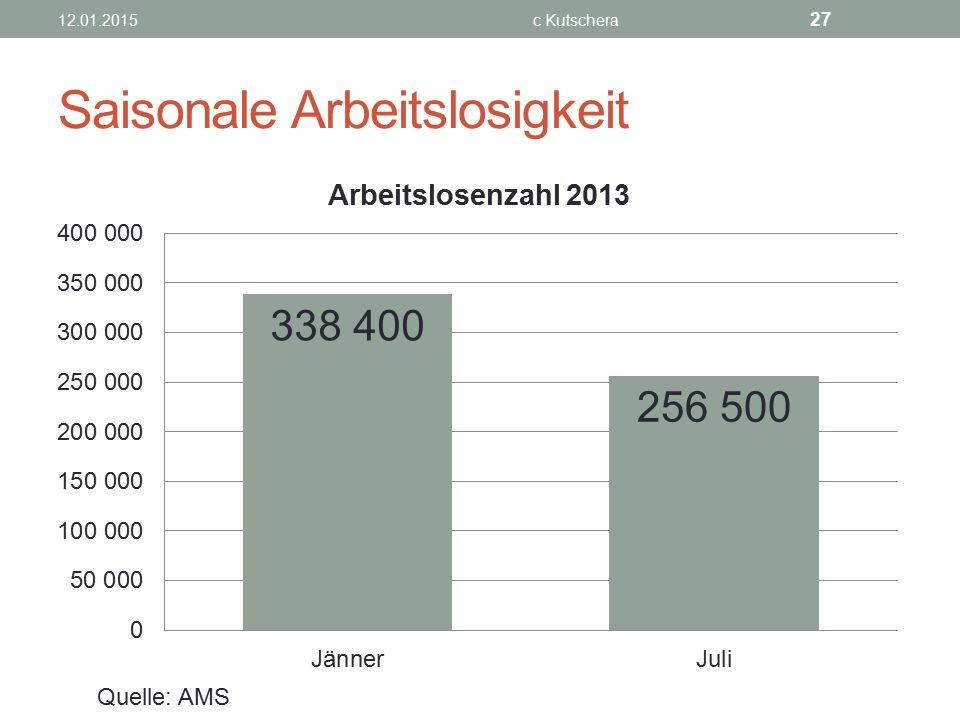 Saisonale Arbeitslosigkeit 12.01.2015c Kutschera 27 Quelle: AMS