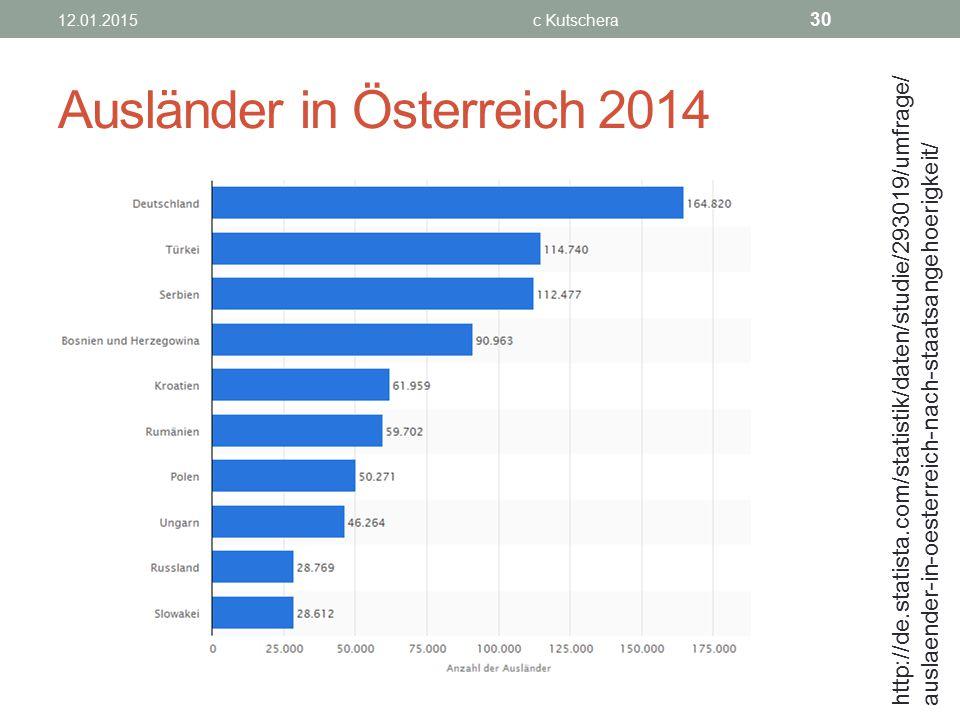 Ausländer in Österreich 2014 12.01.2015c Kutschera 30 http://de.statista.com/statistik/daten/studie/293019/umfrage/ auslaender-in-oesterreich-nach-sta