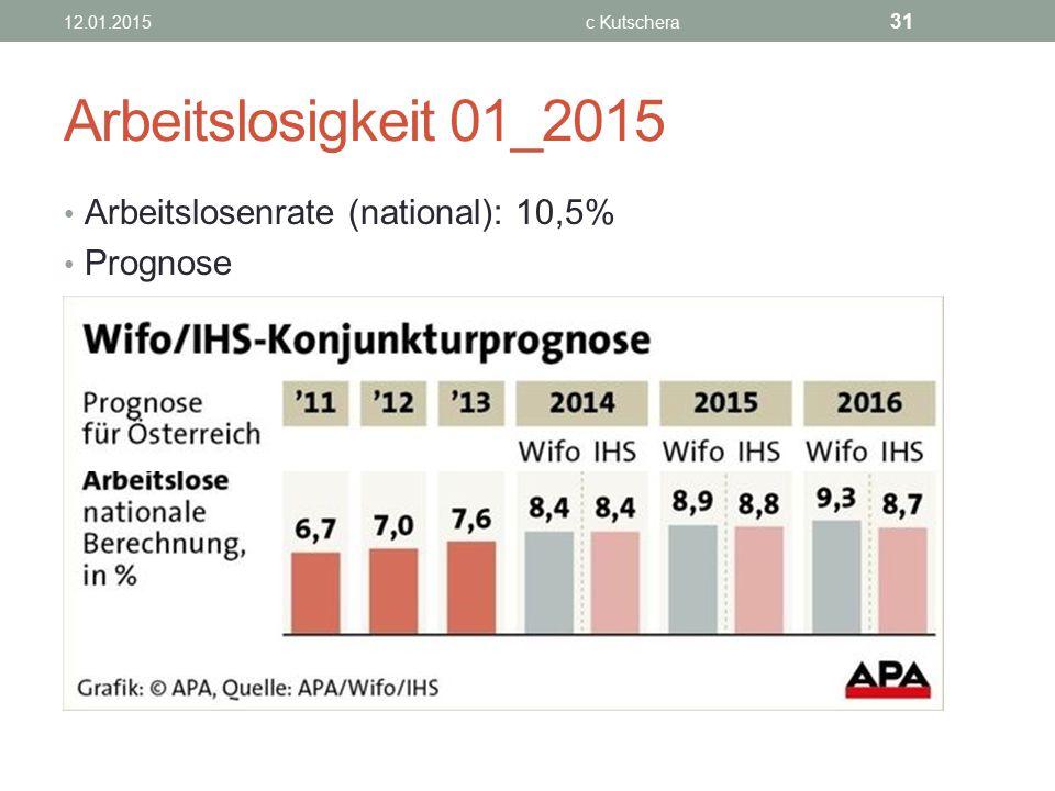 Arbeitslosigkeit 01_2015 Arbeitslosenrate (national): 10,5% Prognose 12.01.2015c Kutschera 31