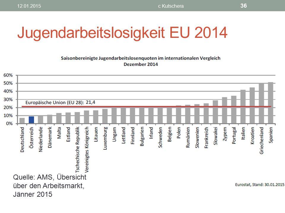 Jugendarbeitslosigkeit EU 2014 12.01.2015c Kutschera 36 Quelle: AMS, Übersicht über den Arbeitsmarkt, Jänner 2015