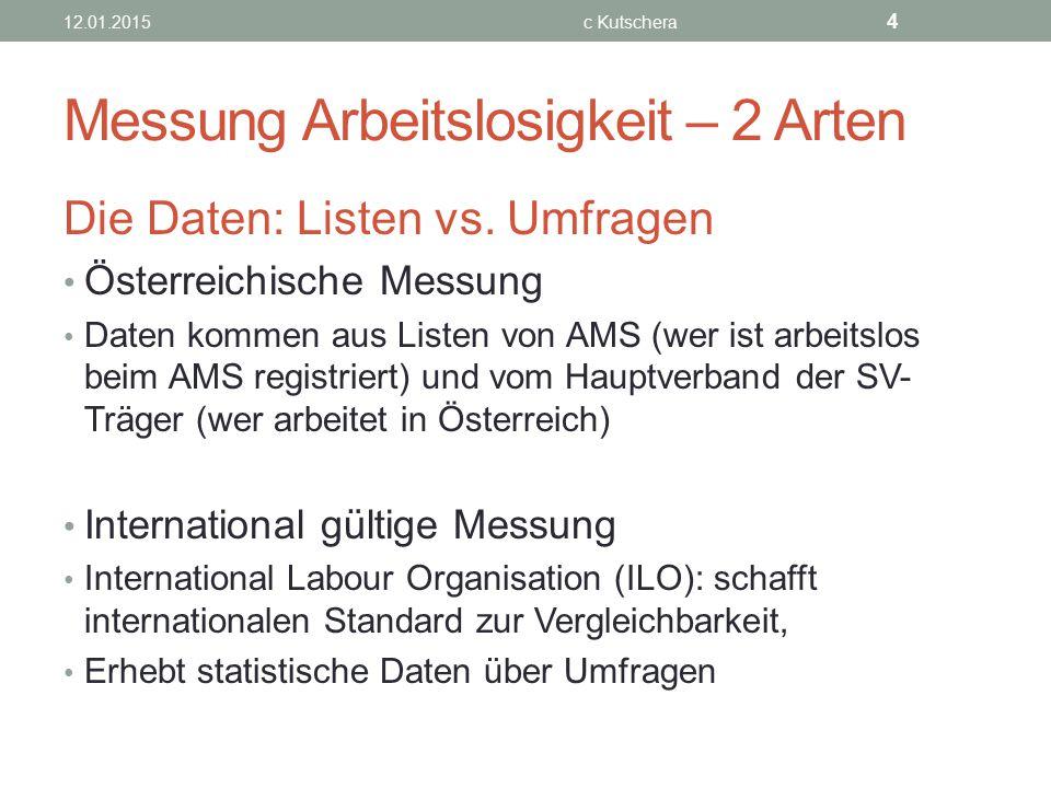 Messung Arbeitslosigkeit – 2 Arten Die Daten: Listen vs. Umfragen Österreichische Messung Daten kommen aus Listen von AMS (wer ist arbeitslos beim AMS