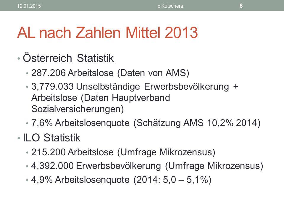 AL nach Zahlen Mittel 2013 Österreich Statistik 287.206 Arbeitslose (Daten von AMS) 3,779.033 Unselbständige Erwerbsbevölkerung + Arbeitslose (Daten H