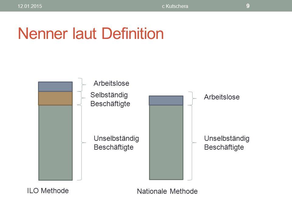 Konjunkturzyklus Quelle: http://images.derstandard.at/2012/12/13/1353299022425.jpg, 29.01.2015http://images.derstandard.at/2012/12/13/1353299022425.jpg 12.01.2015c Kutschera 20