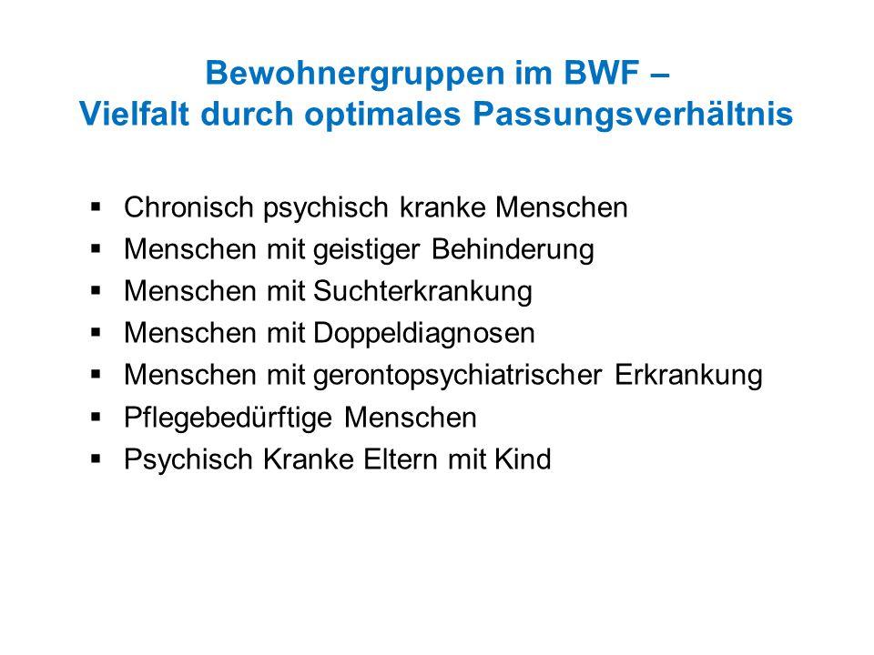 Bewohnergruppen im BWF – Vielfalt durch optimales Passungsverhältnis  Chronisch psychisch kranke Menschen  Menschen mit geistiger Behinderung  Mens