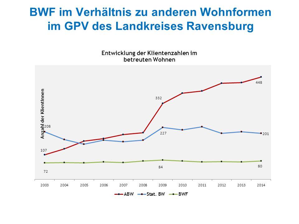 BWF im Verhältnis zu anderen Wohnformen im GPV des Landkreises Ravensburg