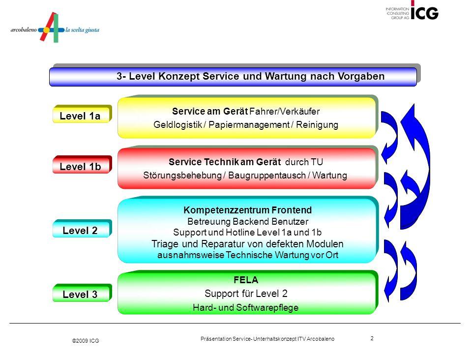 ©2009 ICG Präsentation Service- Unterhaltskonzept ITV Arcobaleno 2 3- Level Konzept Service und Wartung nach Vorgaben Service am Gerät Fahrer/Verkäufe