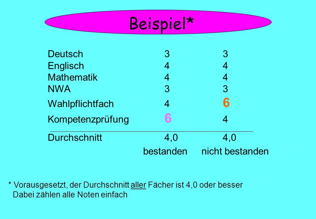Beispiel* Deutsch33 Englisch44 Mathematik44 NWA33 Wahlpflichtfach4 6 Kompetenzprüfung 6 4 Durchschnitt4,04,0 bestandennicht bestanden * Vorausgesetzt, der Durchschnitt aller Fächer ist 4,0 oder besser Dabei zählen alle Noten einfach