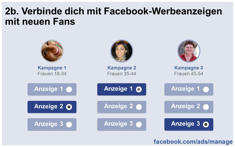 2b. Verbinde dich mit Facebook-Werbeanzeigen mit neuen Fans Kampagne 3 Frauen 45-54 Anzeige 1 Anzeige 2 Anzeige 3 Kampagne 1 Frauen 18-34 Anzeige 2 An