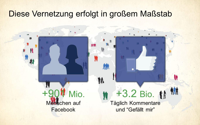 +901 Mio. Menschen auf Facebook +3.2 Bio. Täglich Kommentare und Gefällt mir