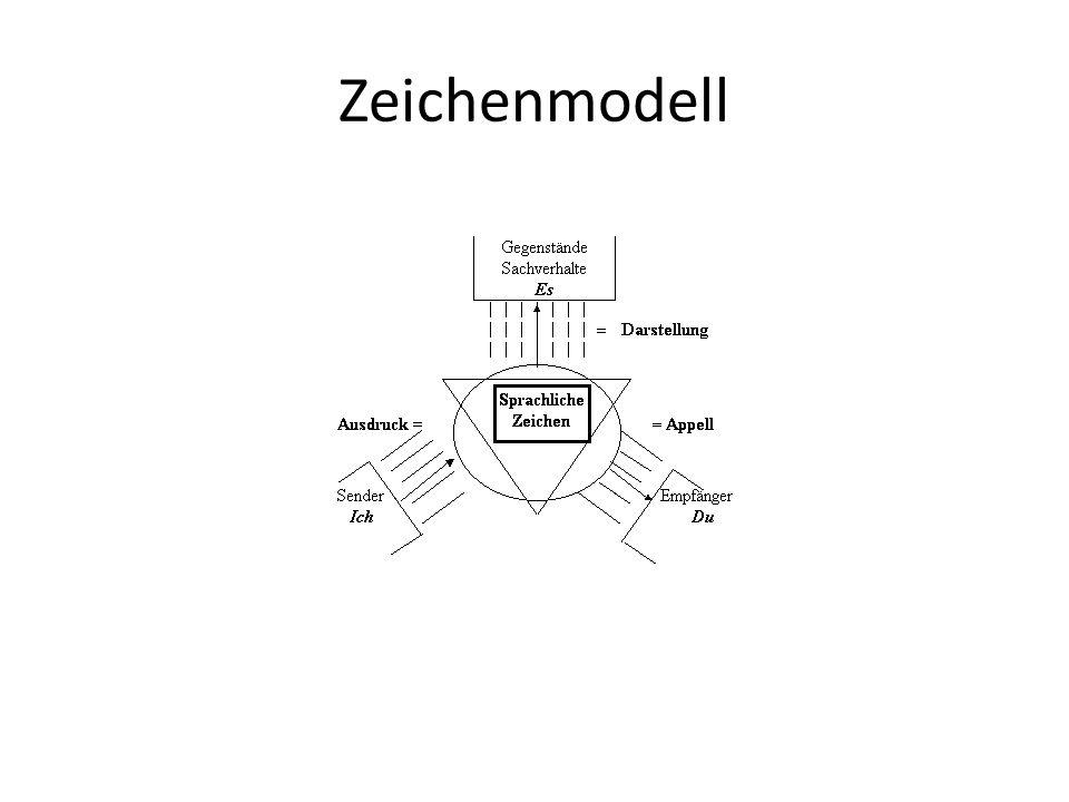 Zeichenmodell