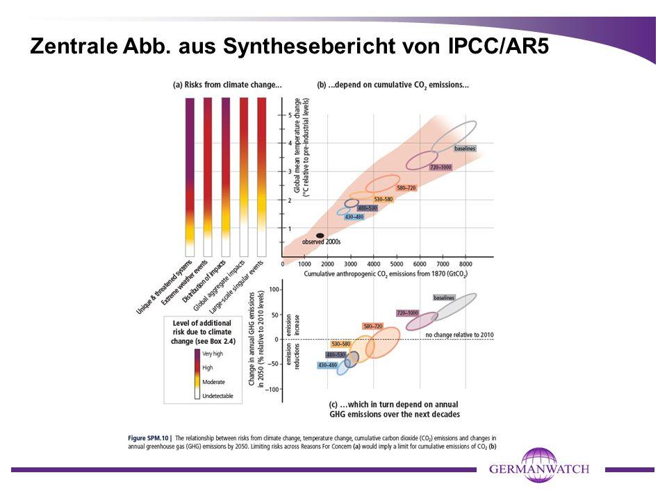 Zentrale Abb. aus Synthesebericht von IPCC/AR5