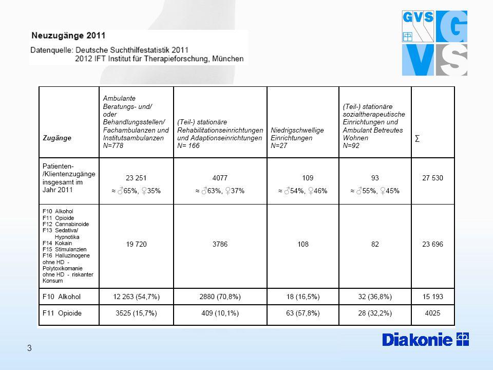 4 Hamburger Basisdokumentation 2011 4.735 Personen (Frauen: 1.488, Männer: 3.240) wurden aufgrund eines Alkoholproblems in 49 Einrichtungen bzw.