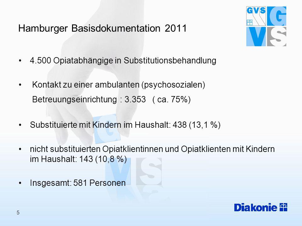 5 Hamburger Basisdokumentation 2011 4.500 Opiatabhängige in Substitutionsbehandlung Kontakt zu einer ambulanten (psychosozialen) Betreuungseinrichtung : 3.353 ( ca.