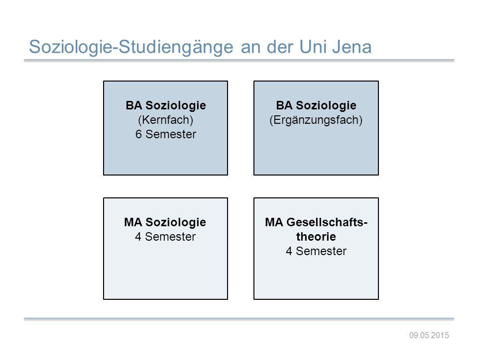 Soziologie-Studiengänge an der Uni Jena BA Soziologie (Kernfach) 6 Semester BA Soziologie (Ergänzungsfach) MA Soziologie 4 Semester MA Gesellschafts-