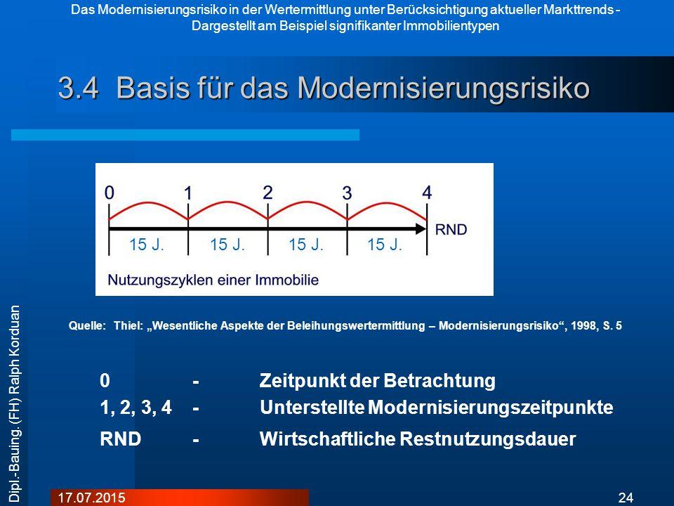 Das Modernisierungsrisiko in der Wertermittlung unter Berücksichtigung aktueller Markttrends - Dargestellt am Beispiel signifikanter Immobilientypen 2417.07.2015 Dipl.-Bauing.