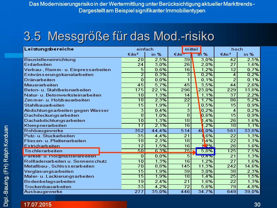 Das Modernisierungsrisiko in der Wertermittlung unter Berücksichtigung aktueller Markttrends - Dargestellt am Beispiel signifikanter Immobilientypen 3017.07.2015 Dipl.-Bauing.
