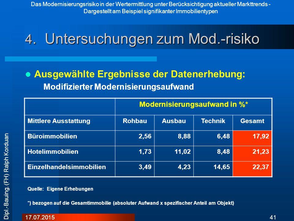 Das Modernisierungsrisiko in der Wertermittlung unter Berücksichtigung aktueller Markttrends - Dargestellt am Beispiel signifikanter Immobilientypen 4117.07.2015 Dipl.-Bauing.