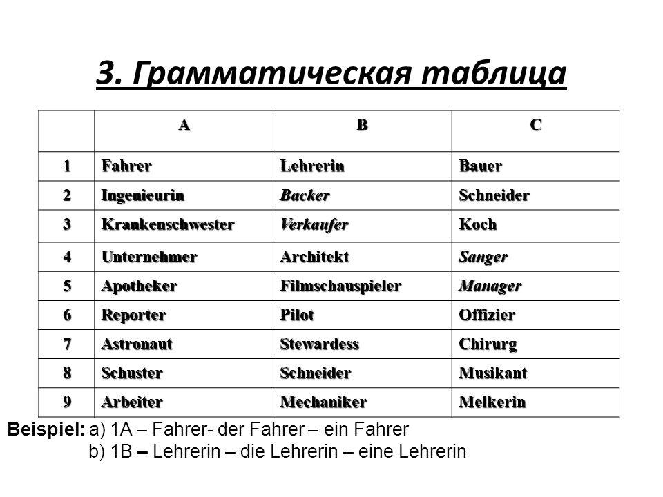 3. Грамматическая таблица ABC 1FahrerLehrerinBauer 2IngenieurinBackerSchneider 3KrankenschwesterVerkauferKoch 4UnternehmerArchitektSanger 5ApothekerFi
