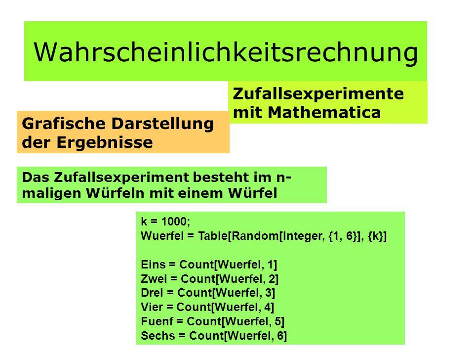 Wahrscheinlichkeitsrechnung Zufallsexperimente mit Mathematica Grafische Darstellung der Ergebnisse Das Zufallsexperiment besteht im n- maligen Würfeln mit einem Würfel k = 1000; Wuerfel = Table[Random[Integer, {1, 6}], {k}] Eins = Count[Wuerfel, 1] Zwei = Count[Wuerfel, 2] Drei = Count[Wuerfel, 3] Vier = Count[Wuerfel, 4] Fuenf = Count[Wuerfel, 5] Sechs = Count[Wuerfel, 6]