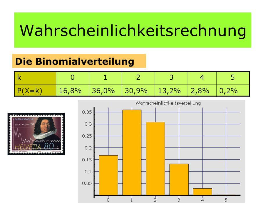 Wahrscheinlichkeitsrechnung Die Binomialverteilung k012345 P(X=k)16,8%36,0%30,9%13,2%2,8%0,2%
