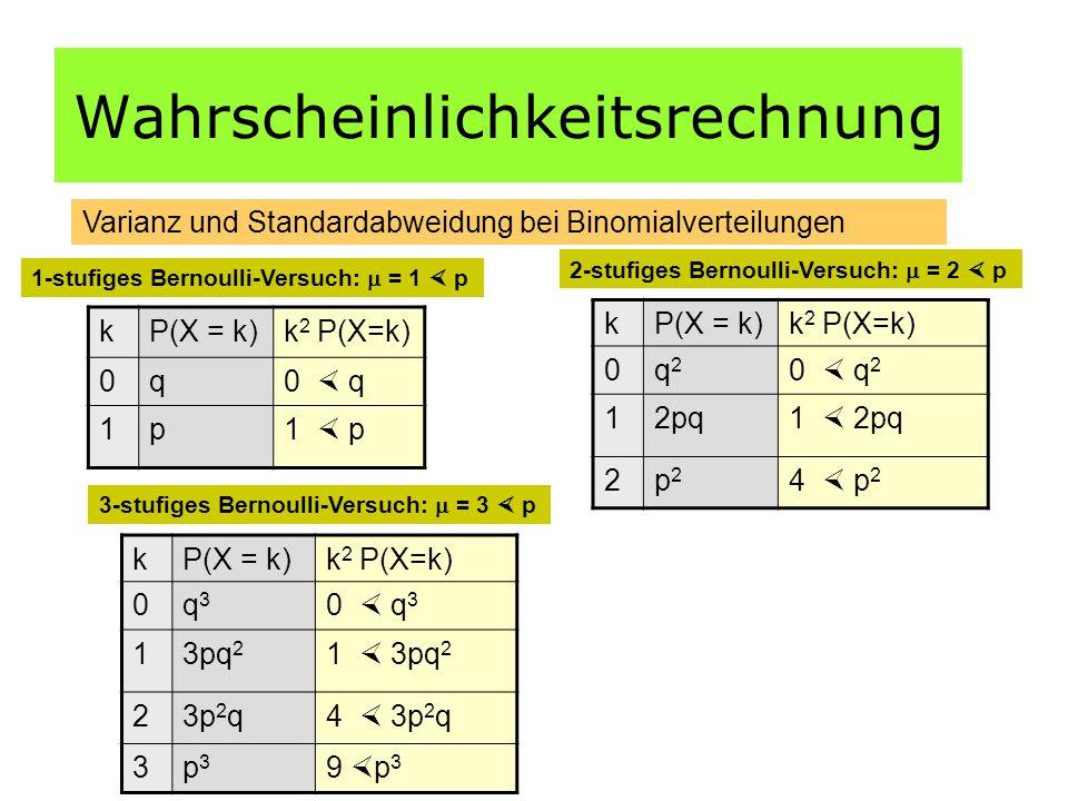 Wahrscheinlichkeitsrechnung Varianz und Standardabweidung bei Binomialverteilungen kP(X = k)k 2 P(X=k) 0q3q3 0  q 3 13pq 2 1  3pq 2 23p 2 q4  3p 2 q 3p3p3 9  p 3 kP(X = k)k 2 P(X=k) 0q0  q 1p1  p kP(X = k)k 2 P(X=k) 0q2q2 0  q 2 12pq1  2pq 2p2p2 4  p 2 1-stufiges Bernoulli-Versuch:  = 1  p 2-stufiges Bernoulli-Versuch:  = 2  p 3-stufiges Bernoulli-Versuch:  = 3  p