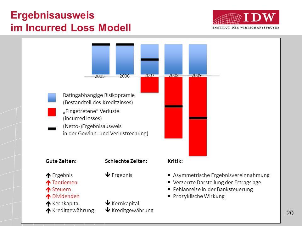 "20 Ergebnisausweis im Incurred Loss Modell Ratingabhängige Risikoprämie (Bestandteil des Kreditzinses) ""Eingetretene"" Verluste (incurred losses) (Nett"