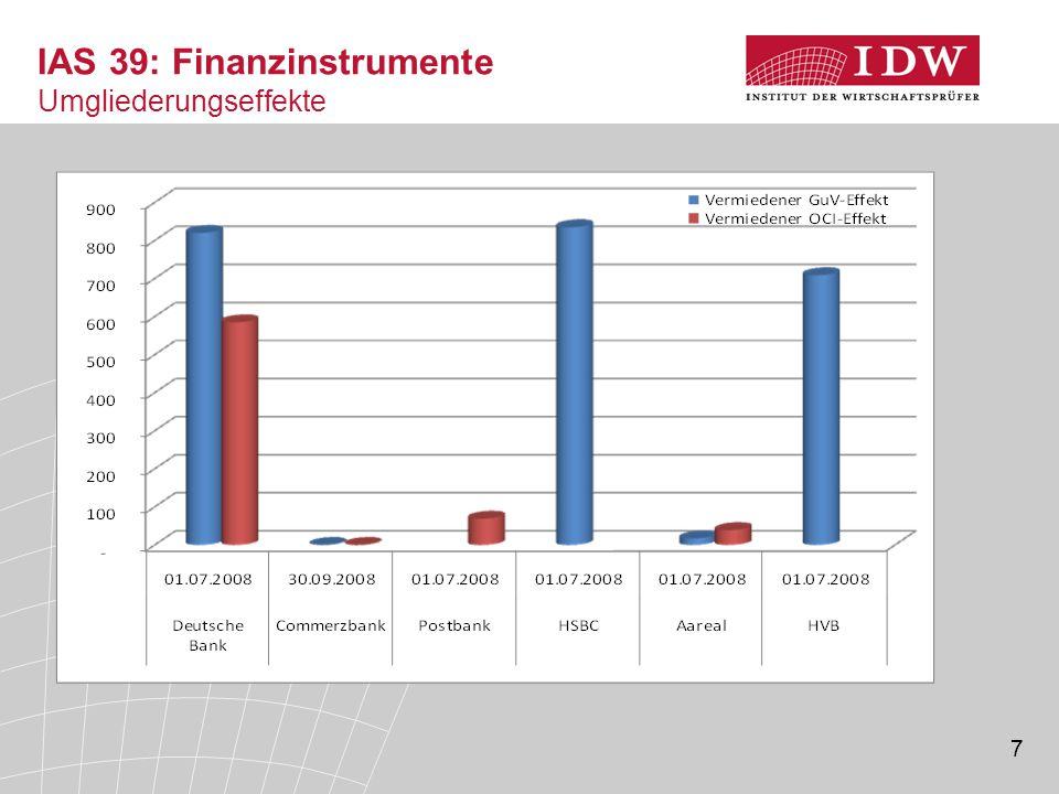 7 IAS 39: Finanzinstrumente Umgliederungseffekte