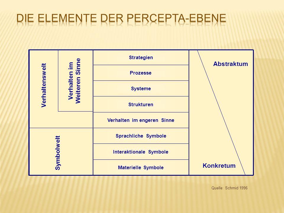 Quelle: Schmid 1996 Materielle Symbole Interaktionale Symbole Sprachliche Symbole Verhalten im engeren Sinne Strukturen Systeme Prozesse Strategien Ve