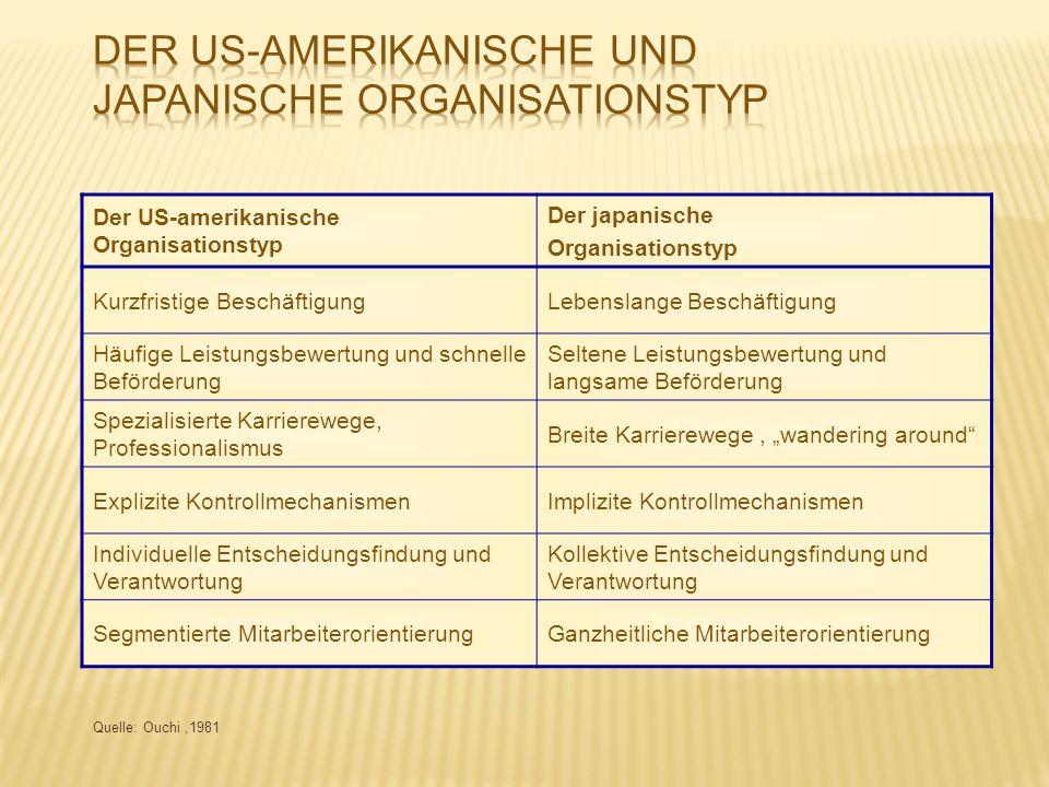 Der US-amerikanische Organisationstyp Der japanische Organisationstyp Kurzfristige BeschäftigungLebenslange Beschäftigung Häufige Leistungsbewertung u